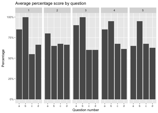 Analysing exam data with R and the tidyverse: a walkthrough